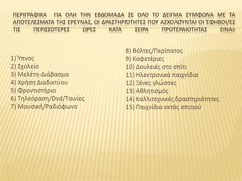 1) Ύπνος 2) Σχολείο 3) Μελέτη-Διάβασμα 4) Χρήση Διαδικτύου 5) Φροντιστήριο 6) Τηλεόραση/Dvd/Ταινίες 7) Μουσική/Ραδιόφωνο 8) Βόλτες/Περίπατος 9) Καφετέ