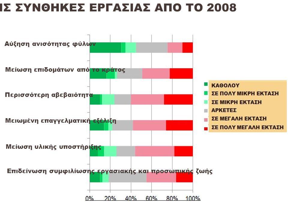 ΑΠΟΤΕΛΕΣΜΑΤΑ ΤΩΝ ΠΕΡΙΚΟΠΩΝ ΣΤΙΣ ΣΥΝΘΗΚΕΣ ΕΡΓΑΣΙΑΣ ΑΠΟ ΤΟ 2008 Αύξηση ανισότητας φύλων Μείωση επιδομάτων από το κράτος Περισσότερη αβεβαιότητα Μειωμένη επαγγελματική εξέλιξη Μείωση υλικής υποστήριξης Επιδείνωση συμφιλίωσης εργασιακής και προσωπικής ζωής