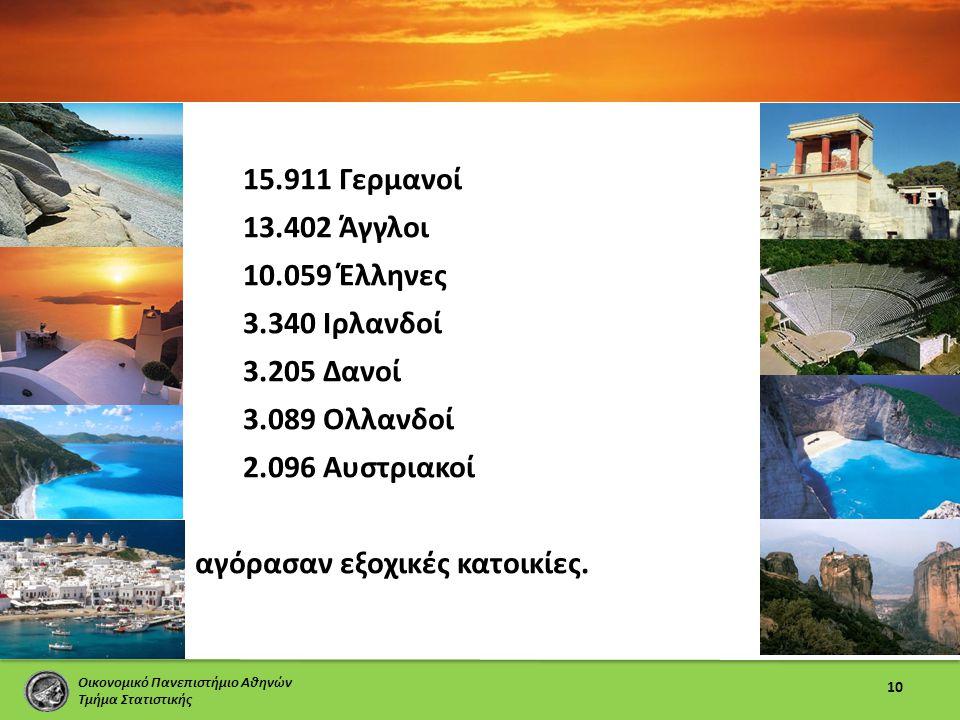 Οικονομικό Πανεπιστήμιο Αθηνών Τμήμα Στατιστικής 10 15.911 Γερμανοί 13.402 Άγγλοι 10.059 Έλληνες 3.340 Ιρλανδοί 3.205 Δανοί 3.089 Ολλανδοί 2.096 Αυστριακοί αγόρασαν εξοχικές κατοικίες.