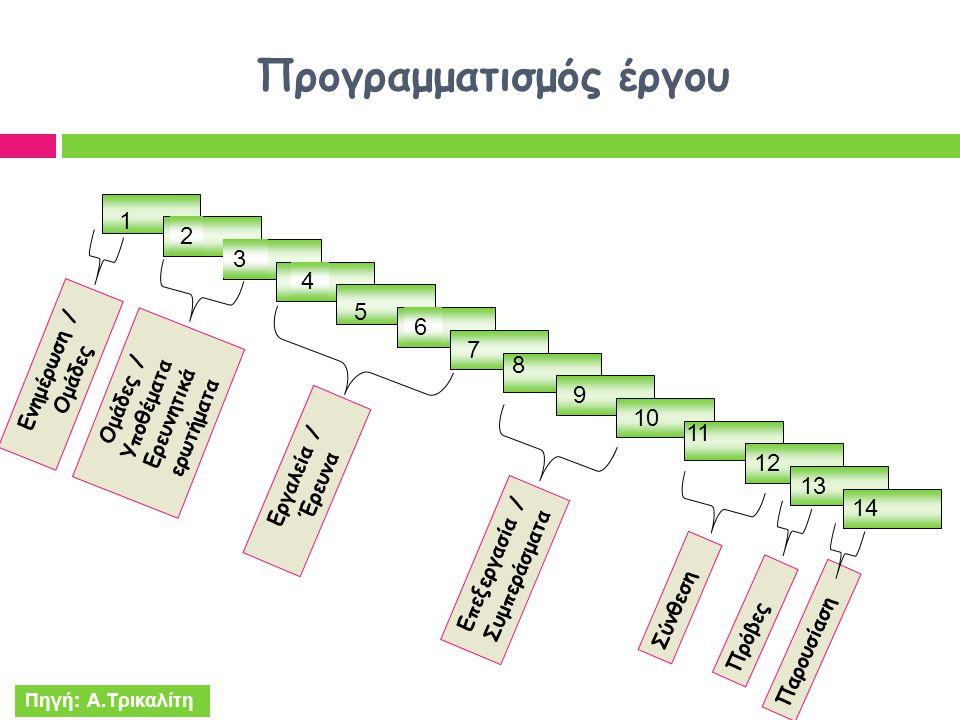 Προγραμματισμός έργου 12 1 2 3 4 5 6 7 8 9 10 11 Ενημέρωση / Ομάδες Ομάδες / Υποθέματα Ερευνητικά ερωτήματα Σύνθεση Εργαλεία / Έρευνα Επεξεργασία / Συ