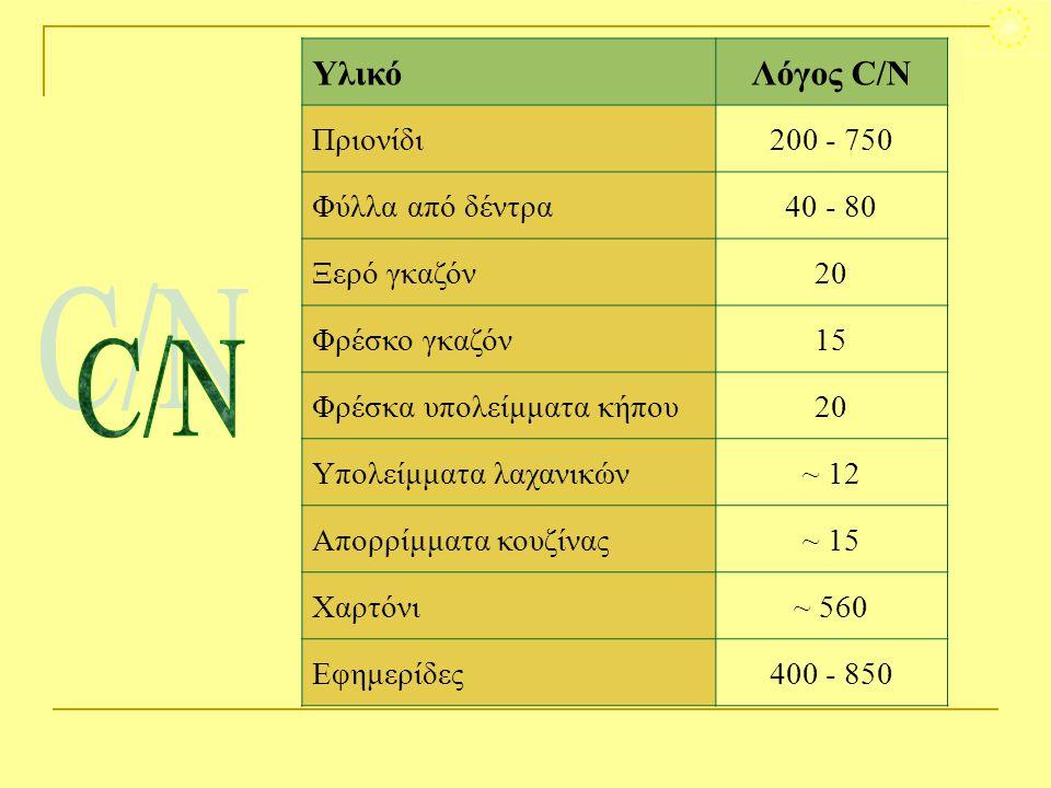 ΥλικόΛόγος C/N Πριονίδι200 - 750 Φύλλα από δέντρα40 - 80 Ξερό γκαζόν20 Φρέσκο γκαζόν15 Φρέσκα υπολείμματα κήπου20 Υπολείμματα λαχανικών~ 12 Απορρίμματ