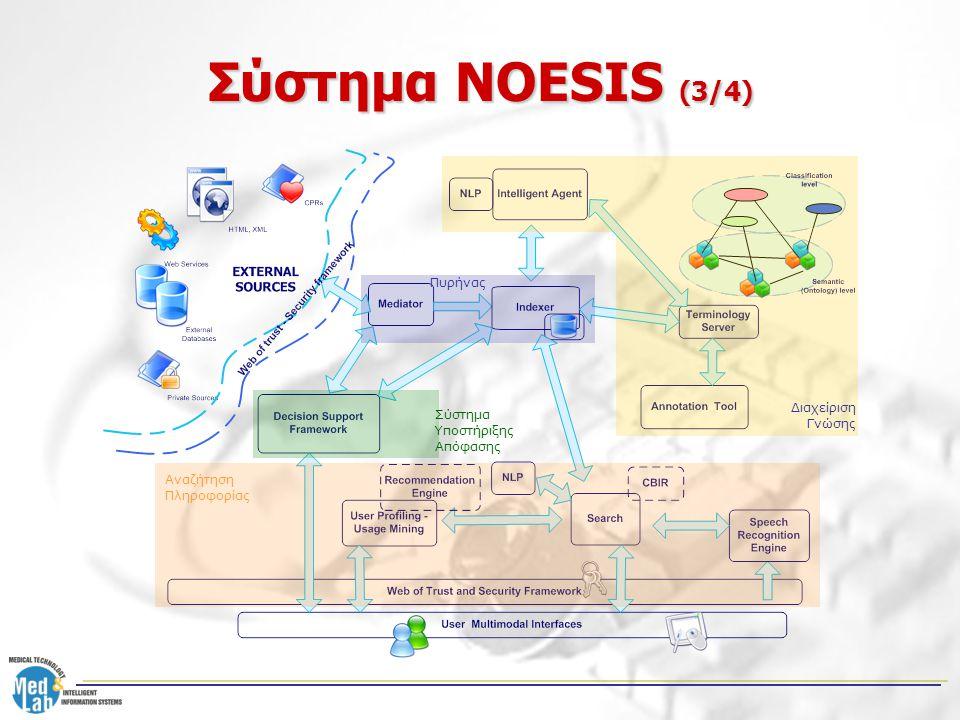 Σύστημα NOESIS (3/4) Αναζήτηση Πληροφορίας Σύστημα Υποστήριξης Απόφασης Διαχείριση Γνώσης Πυρήνας