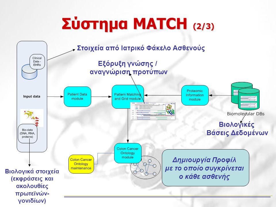 Σύστημα MATCH (2/3) Στοιχεία από Ιατρικό Φάκελο Ασθενούς Βιολογικά στοιχεία (εκφράσεις και ακολουθίες πρωτεϊνών- γονιδίων) Εξόρυξη γνώσης / αναγνώριση