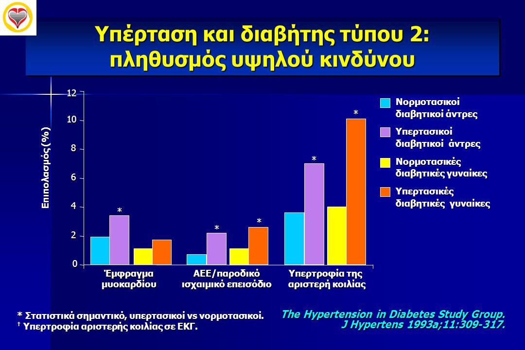 Yπέρταση και διαβήτης τύπου 2: πληθυσμός υψηλού κινδύνου The Hypertension in Diabetes Study Group. J Hypertens 1993a;11:309-317. * Στατιστικά σημαντικ