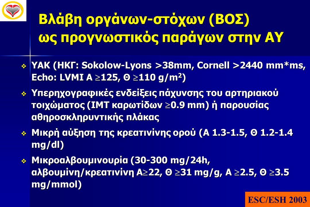 Βλάβη οργάνων-στόχων (ΒΟΣ) ως προγνωστικός παράγων στην ΑΥ  ΥΑΚ (ΗΚΓ: Sokolow-Lyons >38mm, Cornell >2440 mm*ms, Echo: LVMI Α  125, Θ  110 g/m 2 ) 