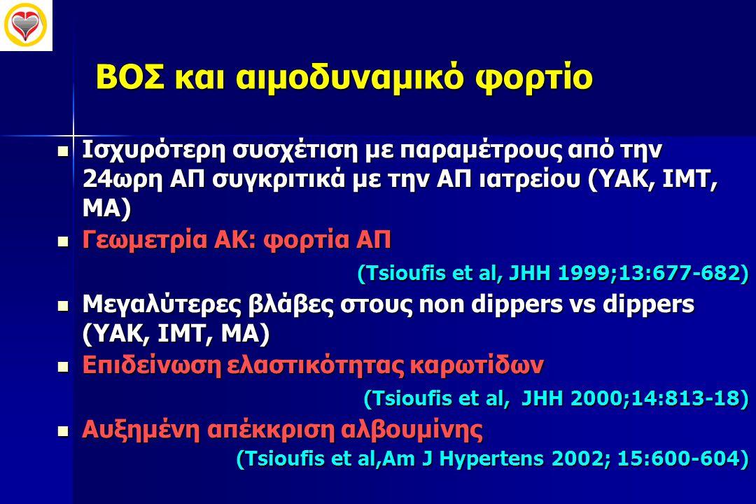 ΒΟΣ και αιμοδυναμικό φορτίο  Ισχυρότερη συσχέτιση με παραμέτρους από την 24ωρη ΑΠ συγκριτικά με την ΑΠ ιατρείου (ΥΑΚ, ΙΜΤ, ΜΑ)  Γεωμετρία ΑΚ: φορτία