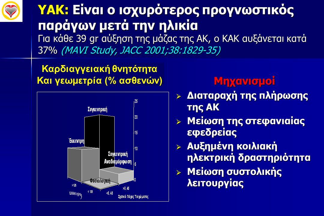 ΥΑΚ: Είναι ο ισχυρότερος προγνωστικός παράγων μετά την ηλικία Για κάθε 39 gr αύξηση της μάζας της ΑΚ, ο ΚΑΚ αυξάνεται κατά 37% (MAVI Study, JACC 2001;