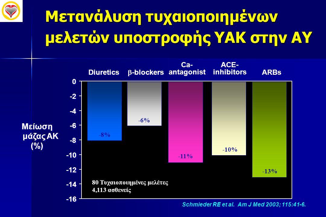 Μετανάλυση τυχαιοποιημένων μελετών υποστροφής ΥΑΚ στην ΑΥ Schmieder RE et al. Am J Med 2003; 115:41-6. -16 -14 -12 -10 -8 -6 -4 -2 0 0 Diuretics  -bl