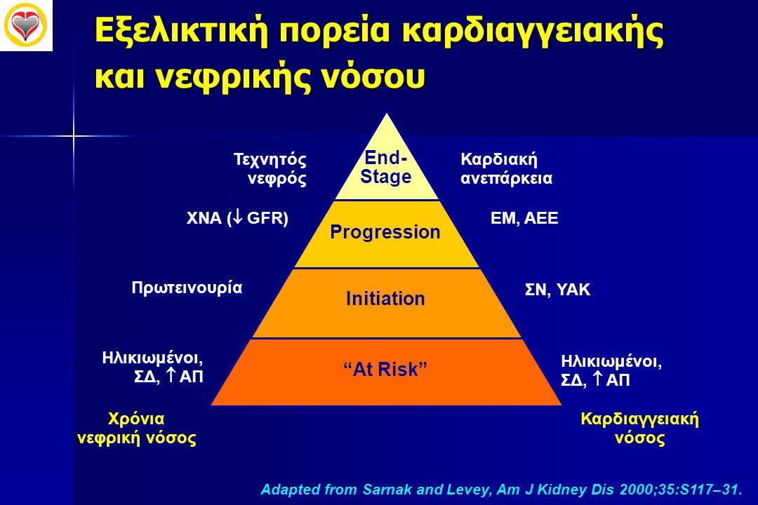 """End- Stage Progression Initiation """"At Risk"""" Καρδιαγγειακή νόσος Καρδιακή ανεπάρκεια ΕΜ, ΑΕΕ ΣΝ, ΥΑΚ Χρόνια νεφρική νόσος Τεχνητός νεφρός ΧΝΑ (  GFR)"""