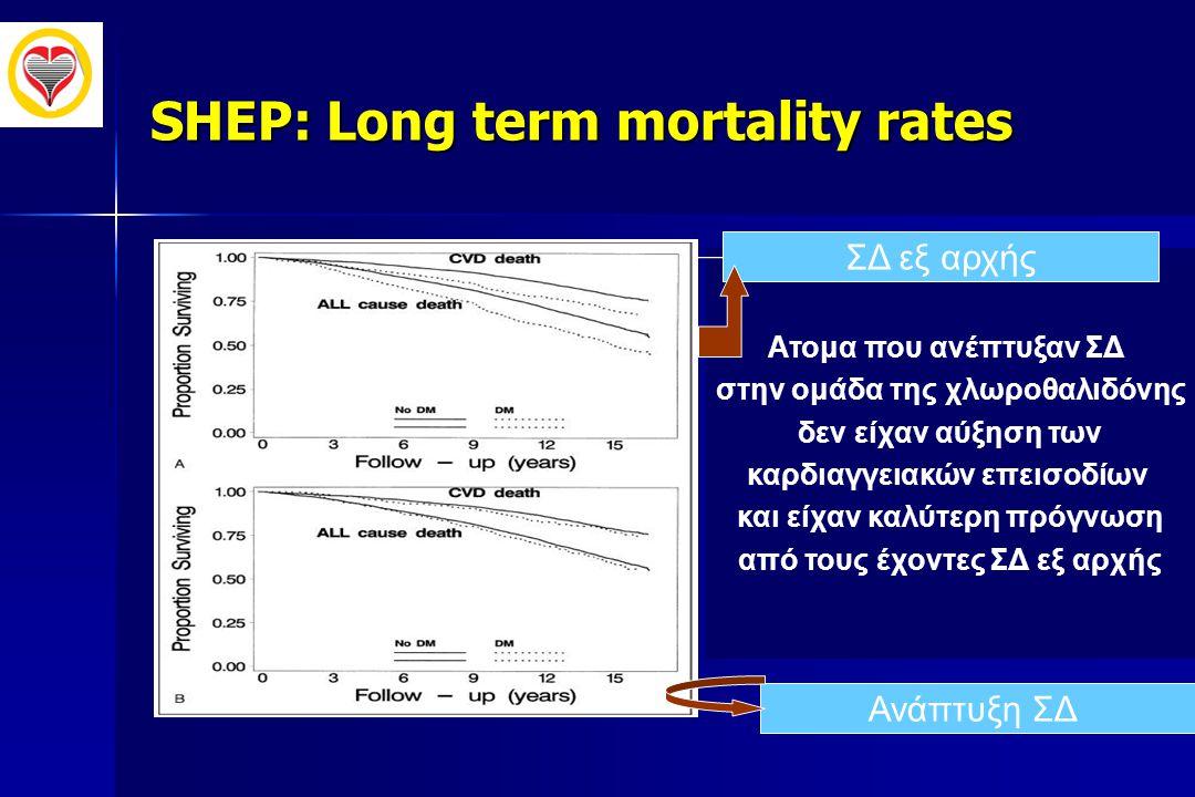 SHEP: Long term mortality rates Aτομα που ανέπτυξαν ΣΔ στην ομάδα της χλωροθαλιδόνης δεν είχαν αύξηση των καρδιαγγειακών επεισοδίων και είχαν καλύτερη