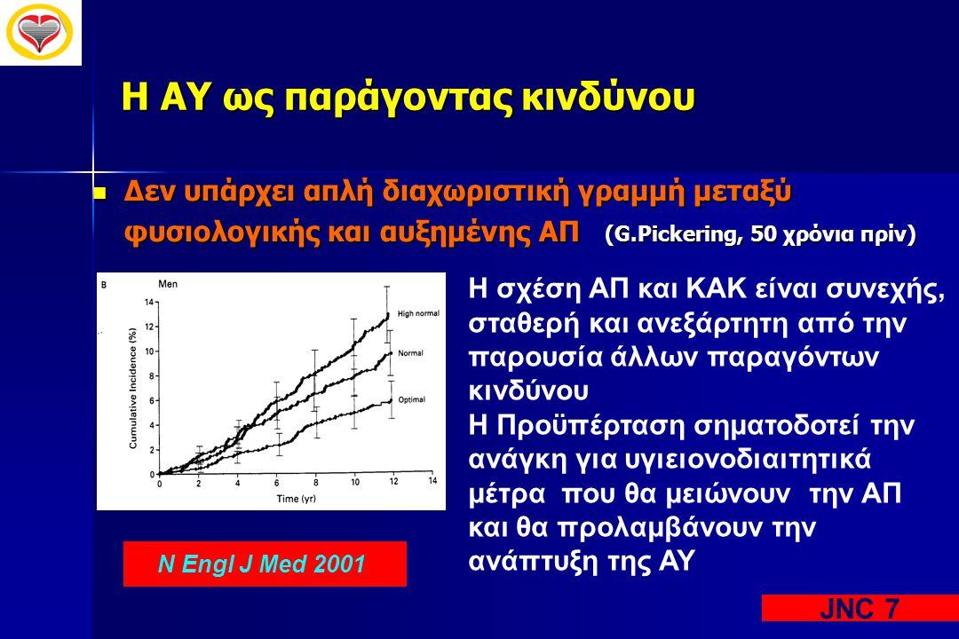 Η ΑΥ ως παράγοντας κινδύνου  Δεν υπάρχει απλή διαχωριστική γραμμή μεταξύ φυσιολογικής και αυξημένης ΑΠ (G.Pickering, 50 χρόνια πρίν) N Engl J Med 200