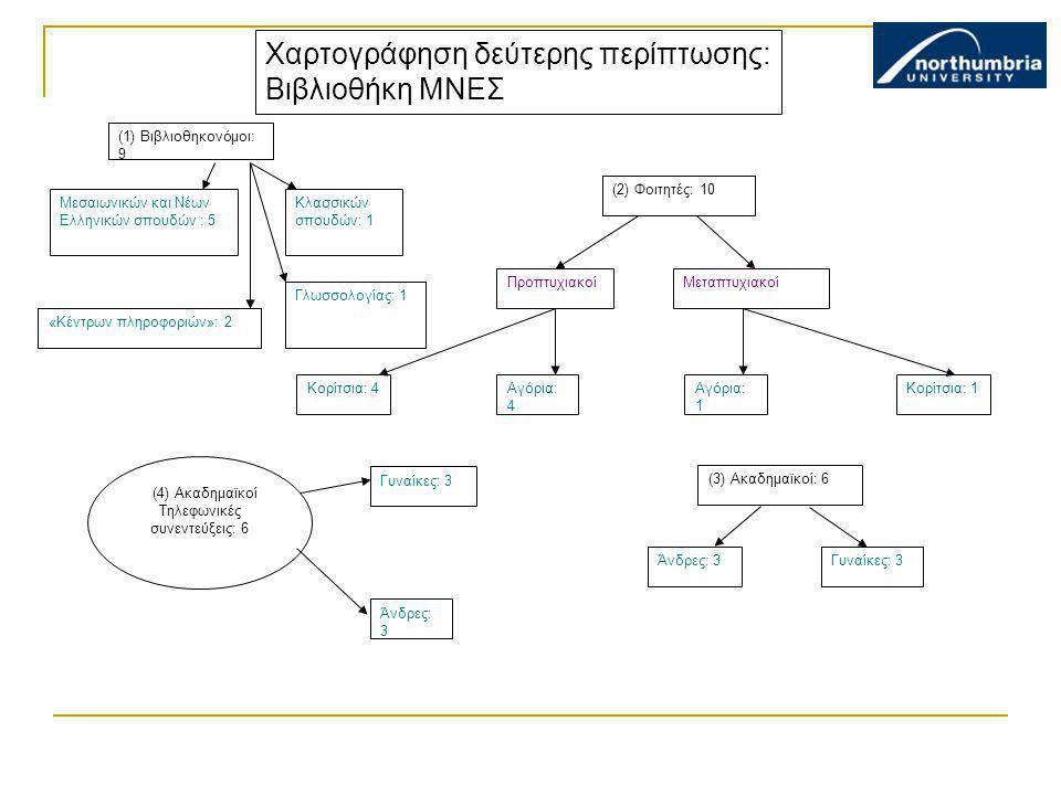 Χαρτογράφηση δεύτερης περίπτωσης: Βιβλιοθήκη ΜΝΕΣ (1) Βιβλιοθηκονόμοι: 9 (4) Ακαδημαϊκοί Τηλεφωνικές συνεντεύξεις: 6 Άνδρες: 3 Γυναίκες: 3 (2) Φοιτητέ