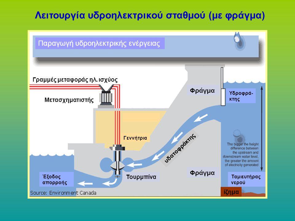Λειτουργία υδροηλεκτρικού σταθμού (με φράγμα) Παραγωγή υδροηλεκτρικής ενέργειας Γραμμές μεταφοράς ηλ. ισχύος Μετασχηματιστής Γεννήτρια Φράγμα υδατοφρά