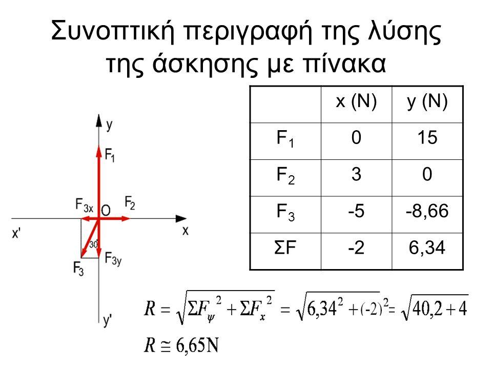 Συνοπτική περιγραφή της λύσης της άσκησης με πίνακα x (N)y (N) F1F1 015 F2F2 30 F3F3 -5-8,66 ΣFΣF-26,34
