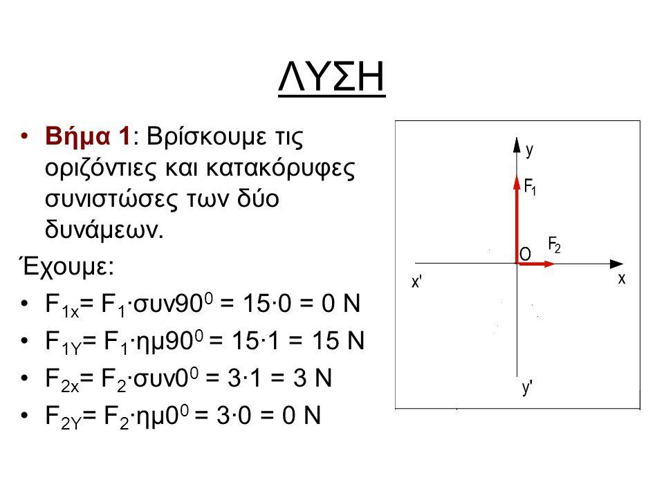 ΛΥΣΗ •Βήμα 1: Βρίσκουμε τις οριζόντιες και κατακόρυφες συνιστώσες των δύο δυνάμεων. Έχουμε: •F 1x = F 1 ·συν90 0 = 15·0 = 0 Ν •F 1Y = F 1 ·ημ90 0 = 15