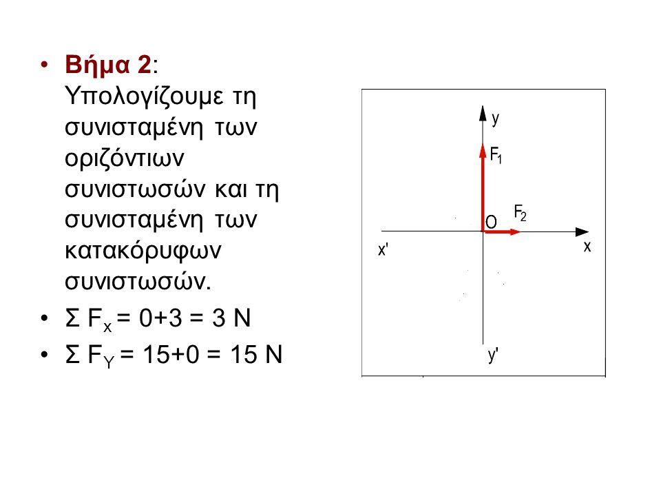 •Βήμα 2: Υπολογίζουμε τη συνισταμένη των οριζόντιων συνιστωσών και τη συνισταμένη των κατακόρυφων συνιστωσών. •Σ F x = 0+3 = 3 N •Σ F Y = 15+0 = 15 N