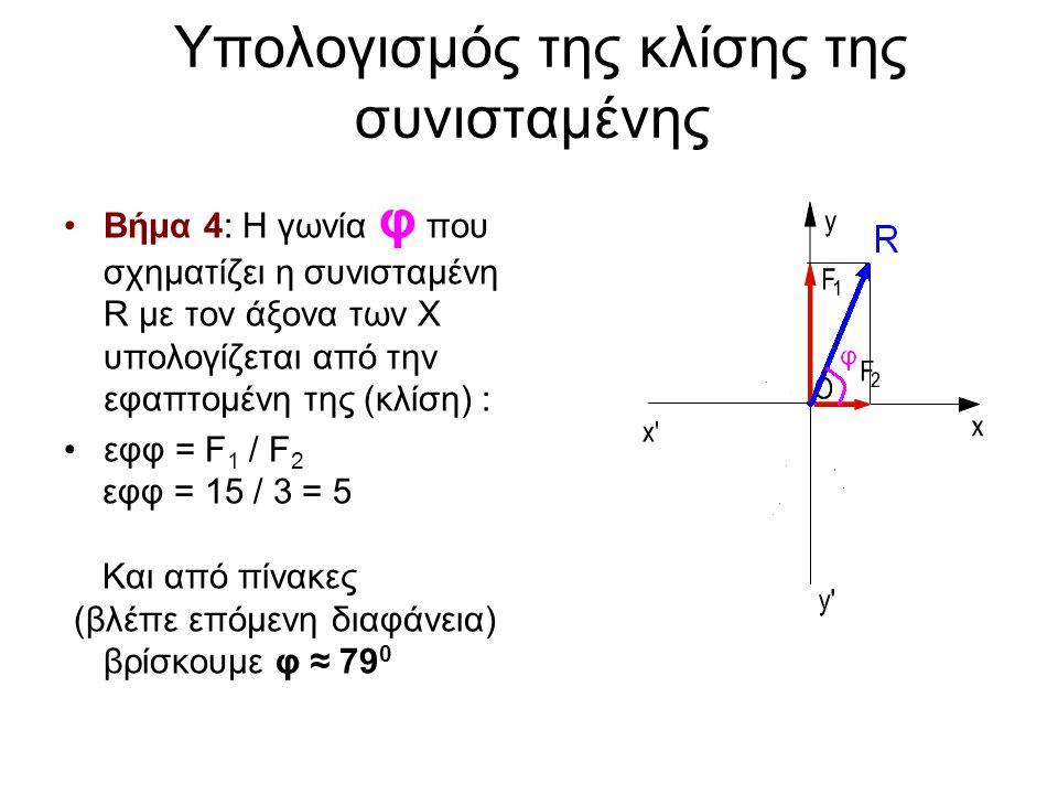 Υπολογισμός της κλίσης της συνισταμένης •Βήμα 4: Η γωνία φ που σχηματίζει η συνισταμένη R με τον άξονα των Χ υπολογίζεται από την εφαπτομένη της (κλίσ