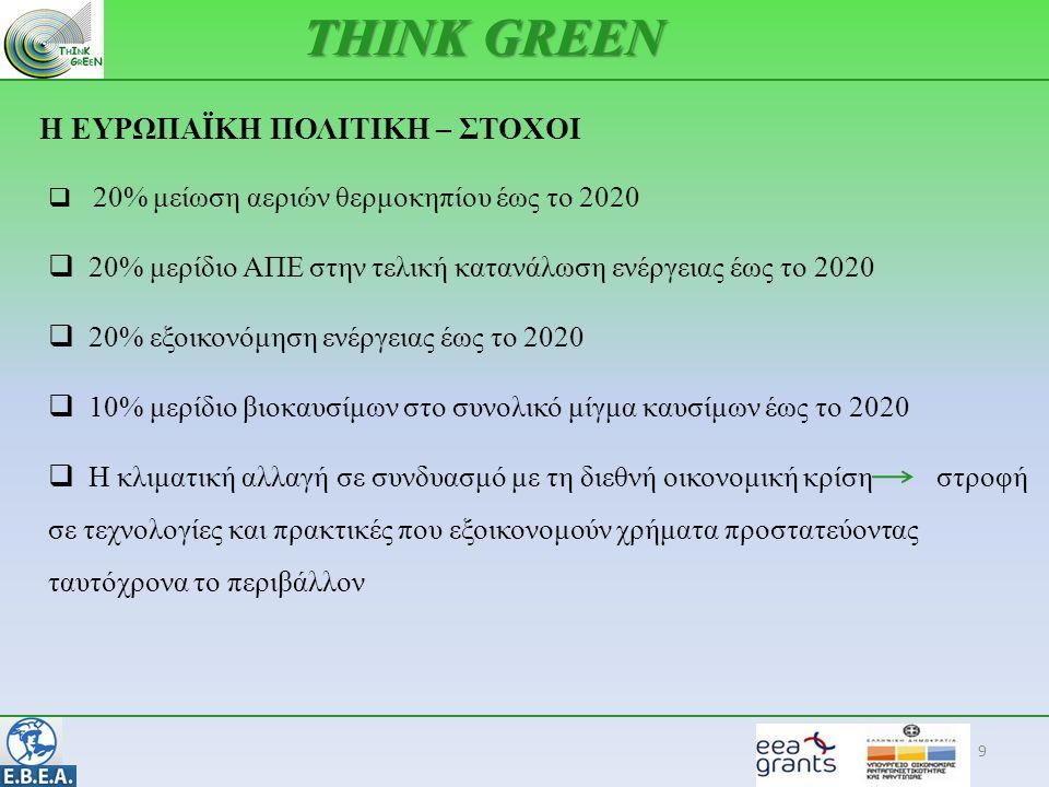 Η ΕΥΡΩΠΑΪΚΗ ΠΟΛΙΤΙΚΗ – ΣΤΟΧΟΙ 9 THINK GREEN  20% μείωση αεριών θερμοκηπίου έως το 2020  20% μερίδιο ΑΠΕ στην τελική κατανάλωση ενέργειας έως το 2020  20% εξοικονόμηση ενέργειας έως το 2020  10% μερίδιο βιοκαυσίμων στο συνολικό μίγμα καυσίμων έως το 2020  Η κλιματική αλλαγή σε συνδυασμό με τη διεθνή οικονομική κρίση στροφή σε τεχνολογίες και πρακτικές που εξοικονομούν χρήματα προστατεύοντας ταυτόχρονα το περιβάλλον