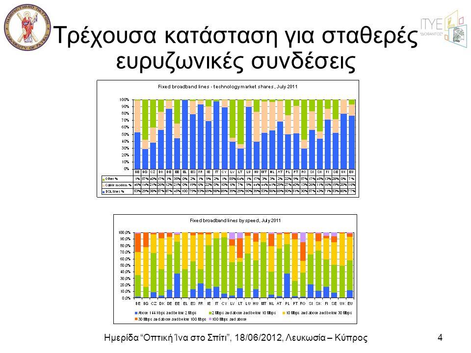 """Ημερίδα """"Οπτική Ίνα στο Σπίτι"""", 18/06/2012, Λευκωσία – Κύπρος4 Τρέχουσα κατάσταση για σταθερές ευρυζωνικές συνδέσεις"""