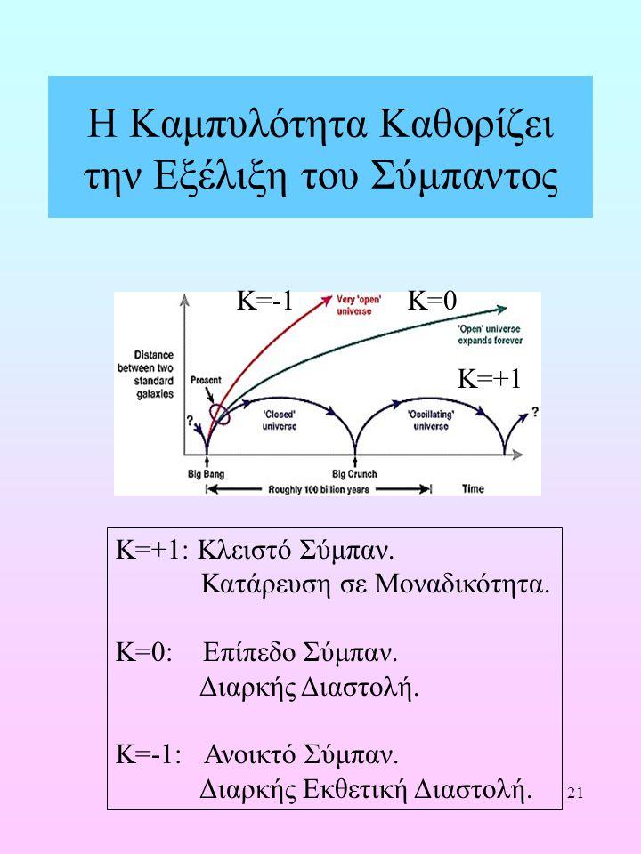 21 Η Καμπυλότητα Καθορίζει την Εξέλιξη του Σύμπαντος K=-1K=0 K=+1 K=+1: Κλειστό Σύμπαν. Κατάρευση σε Μοναδικότητα. K=0: Επίπεδο Σύμπαν. Διαρκής Διαστο