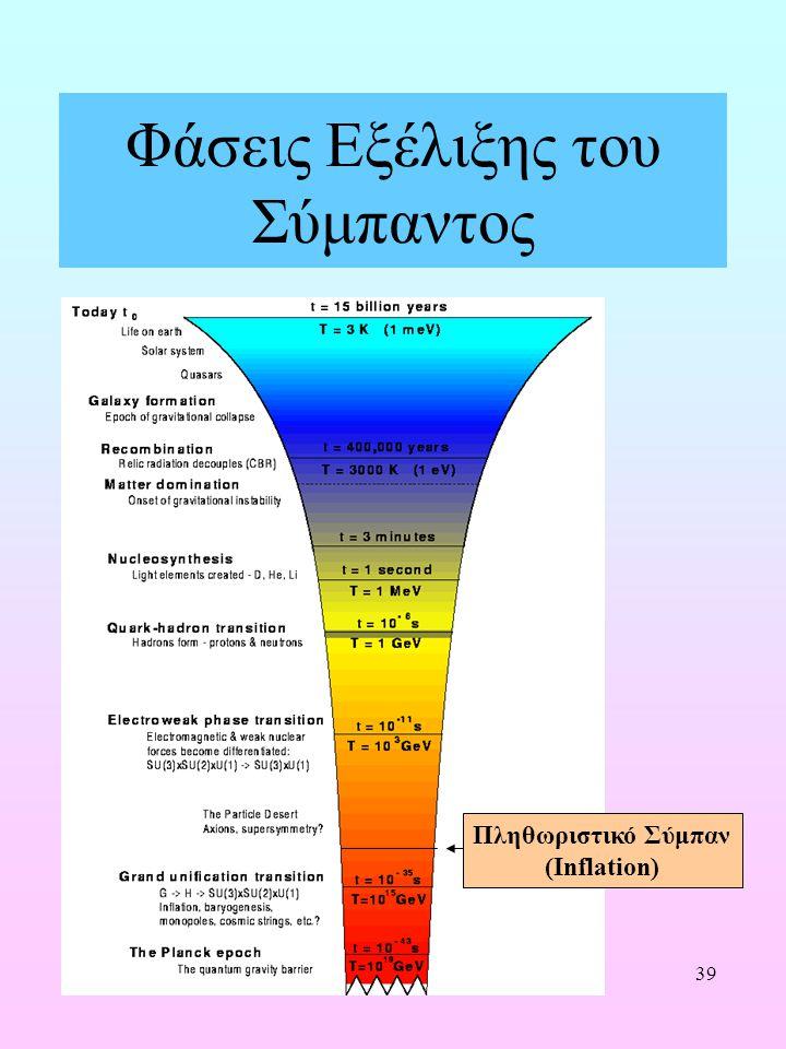 39 Φάσεις Εξέλιξης του Σύμπαντος Πληθωριστικό Σύμπαν (Inflation)