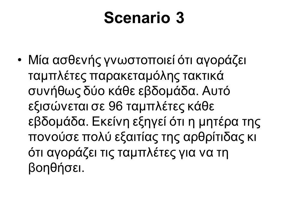Scenario 3 •Μία ασθενής γνωστοποιεί ότι αγοράζει ταμπλέτες παρακεταμόλης τακτικά συνήθως δύο κάθε εβδομάδα. Αυτό εξισώνεται σε 96 ταμπλέτες κάθε εβδομ