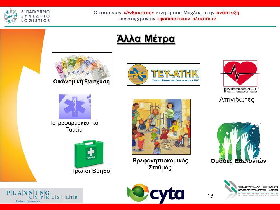 Ο παράγων «Άνθρωπος» κινητήριος Μοχλός στην ανάπτυξη των σύγχρονων εφοδιαστικών αλυσίδων Άλλα Μέτρα Οικονομική Ενίσχυση Ομάδες Εθελοντών Βρεφονηπιοκομικός Σταθμός Πρώτοι Βοηθοί Απινιδωτές Ιατροφαρμακευτικό Ταμείο 13