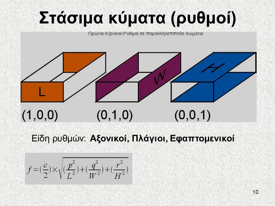 10 Στάσιμα κύματα (ρυθμοί) Είδη ρυθμών: Αξονικοί, Πλάγιοι, Εφαπτομενικοί