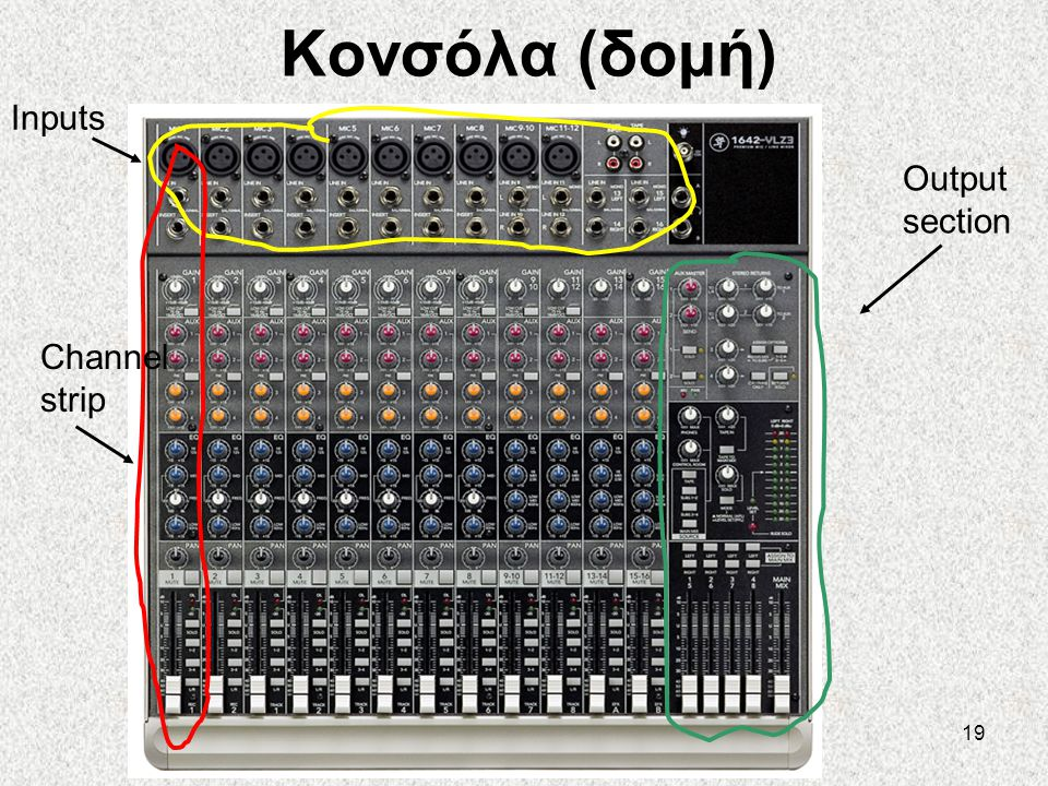 19 Κονσόλα (δομή) Inputs Output section Channel strip
