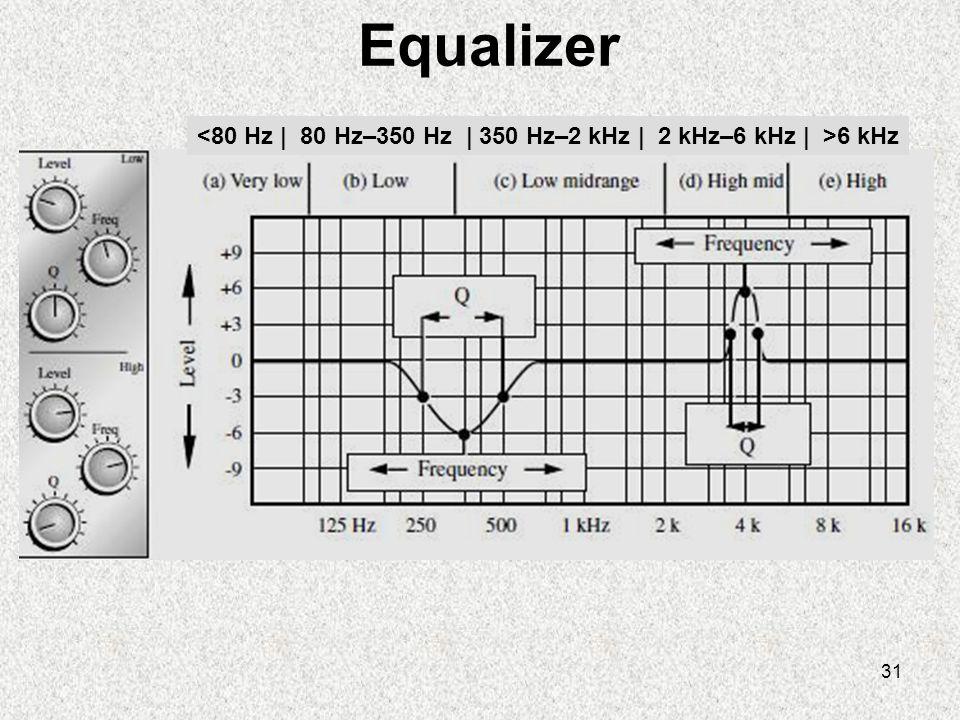 31 Equalizer 6 kHz