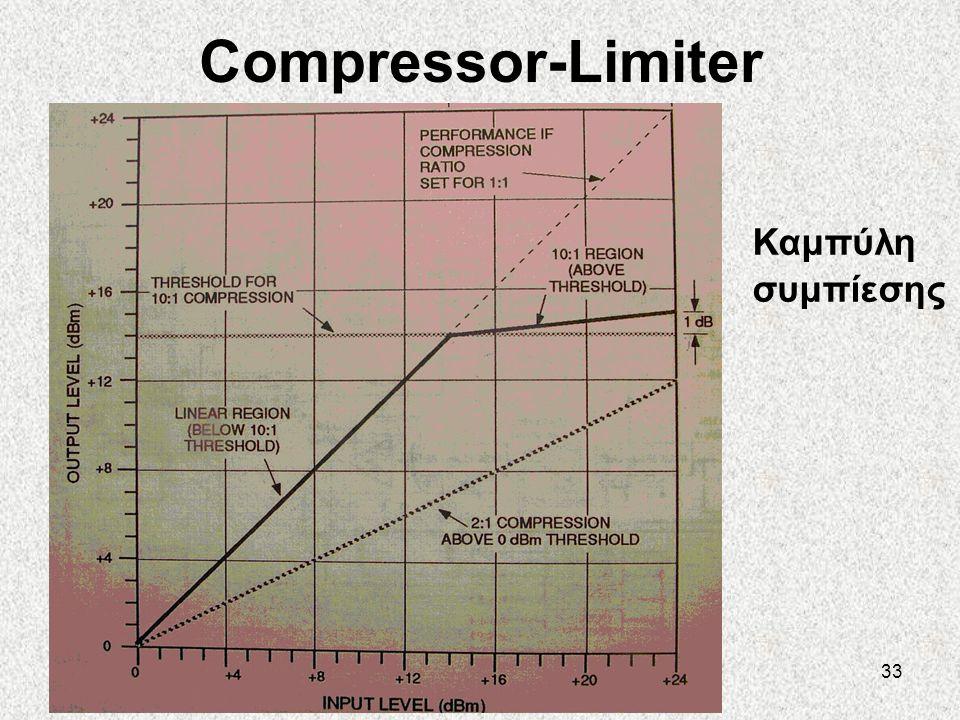 33 Compressor-Limiter Καμπύλη συμπίεσης