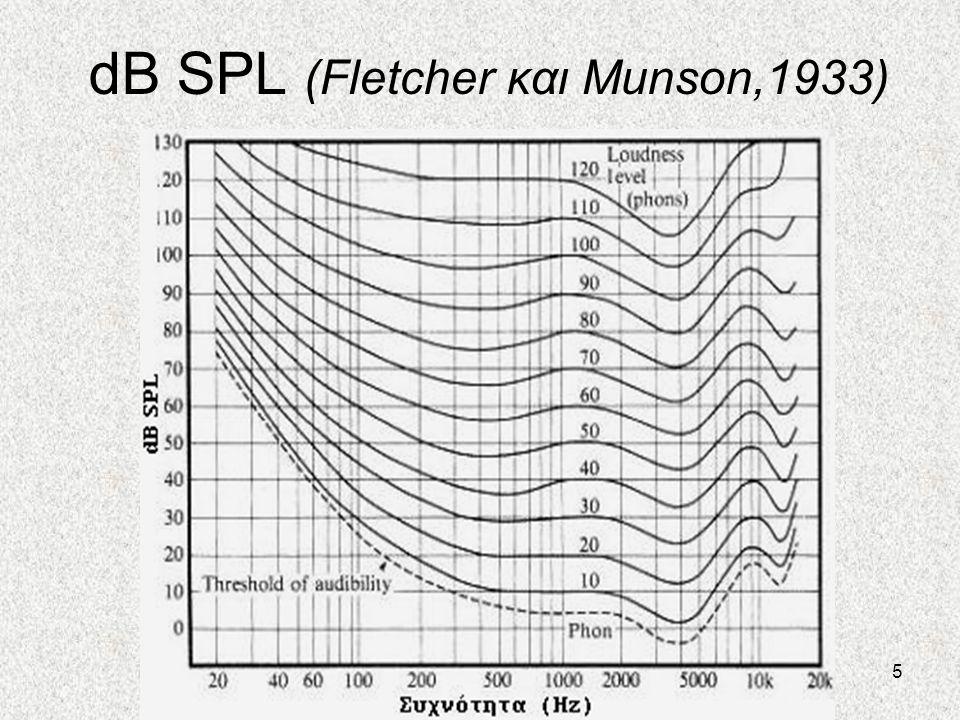 5 dB SPL (Fletcher και Munson,1933)