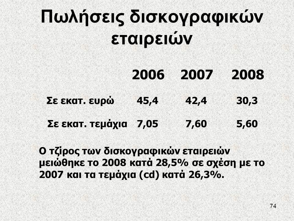 74 Πωλήσεις δισκογραφικών εταιρειών. 200620072008 Σε εκατ. ευρώ Ο τζίρος των δισκογραφικών εταιρειών μειώθηκε το 2008 κατά 28,5% σε σχέση με το 2007 κ