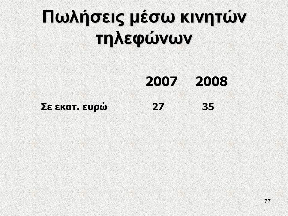 77 Πωλήσεις μέσω κινητών τηλεφώνων 20072008 Σε εκατ. ευρώ 2735