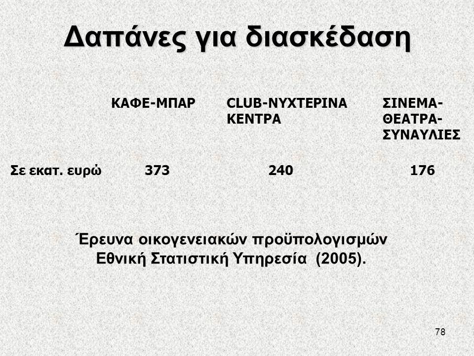 78 Δαπάνες για διασκέδαση ΚΑΦΕ-ΜΠΑΡCLUB-ΝΥΧΤΕΡΙΝΑ ΚΕΝΤΡΑ Σε εκατ. ευρώ 373240 ΣΙΝΕΜΑ- ΘΕΑΤΡΑ- ΣΥΝΑΥΛΙΕΣ 176 Έρευνα οικογενειακών προϋπολογισμών Εθνική