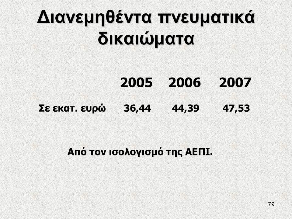79 Διανεμηθέντα πνευματικά δικαιώματα 200520062007 Σε εκατ. ευρώ 36,4444,3947,53 Από τον ισολογισμό της ΑΕΠΙ.