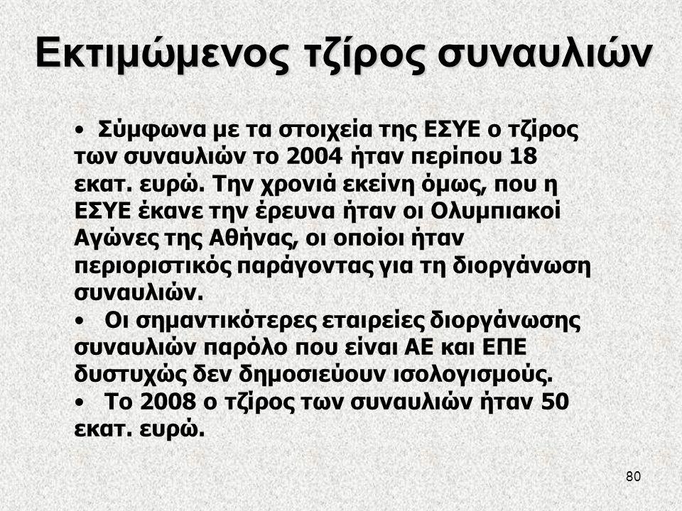 80 Εκτιμώμενος τζίρος συναυλιών • Σύμφωνα με τα στοιχεία της ΕΣΥΕ ο τζίρος των συναυλιών το 2004 ήταν περίπου 18 εκατ. ευρώ. Την χρονιά εκείνη όμως, π