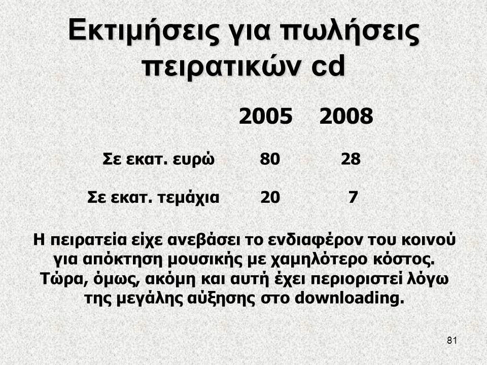 81 Εκτιμήσεις για πωλήσεις πειρατικών cd 20052008 Σε εκατ. ευρώ Σε εκατ. τεμάχια 80 20 28 7 Η πειρατεία είχε ανεβάσει το ενδιαφέρον του κοινού για από