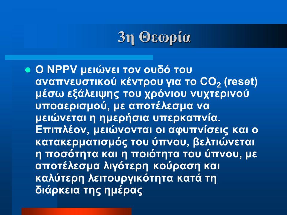 3η Θεωρία  Ο NPPV μειώνει τον ουδό του αναπνευστικού κέντρου για το CO 2 (reset) μέσω εξάλειψης του χρόνιου νυχτερινού υποαερισμού, με αποτέλεσμα να