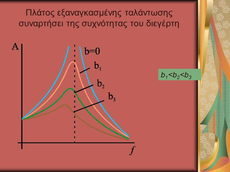 Πλάτος εξαναγκασμένης ταλάντωσης συναρτήσει της συχνότητας του διεγέρτη b1<b2<b3b1<b2<b3