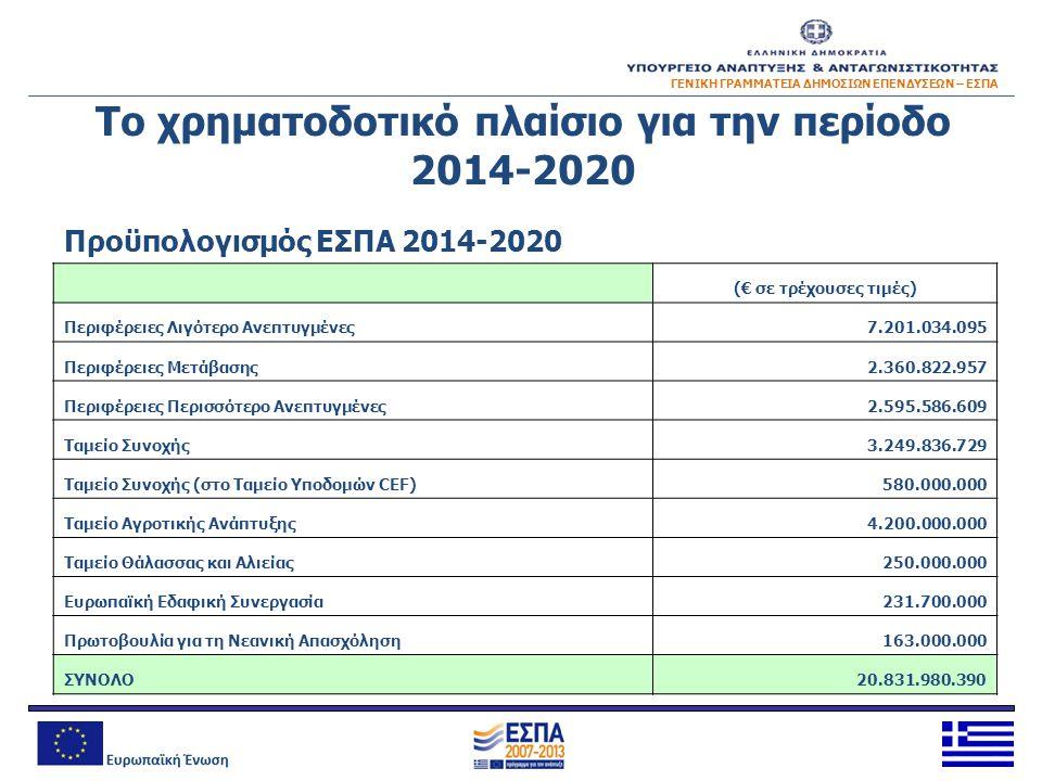 ΓΕΝΙΚΗ ΓΡΑΜΜΑΤΕΙΑ ΔΗΜΟΣΙΩΝ ΕΠΕΝΔΥΣΕΩΝ – ΕΣΠΑ Το χρηματοδοτικό πλαίσιο για την περίοδο 2014-2020 Προϋπολογισμός ΕΣΠΑ 2014-2020 (€ σε τρέχουσες τιμές) Π