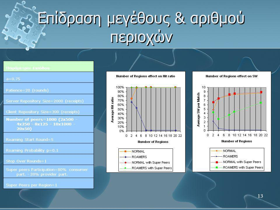 13 Επίδραση μεγέθους & αριθμού περιοχών Παράμετροι Εισόδου a=0.75 Patience=20 (rounds) Server Repository Size=2000 (receipts) Client Repository Size=300 (receipts) Number of peers=1000 (2x500 - 4x250 - 8x125 - 10x1000 - 20x50) Roaming Start Round=5 Roaming Probability p=0.1 Stop Over Rounds=1 Super peers Participation=80% consumer part.