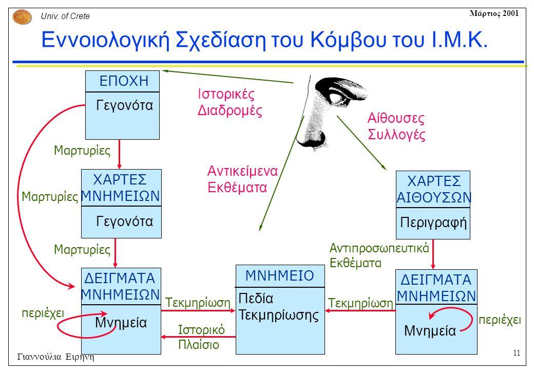 11 Univ. of Crete Μάρτιος 2001 Γιαννούλια Ειρήνη Εννοιολογική Σχεδίαση του Κόμβου του Ι.Μ.Κ. ΕΠΟΧΗ Γεγονότα ΧΑΡΤΕΣ ΜΝΗΜΕΙΩΝ Γεγονότα ΔΕΙΓΜΑΤΑ ΜΝΗΜΕΙΩΝ