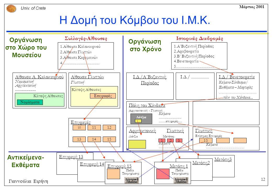12 Univ.of Crete Μάρτιος 2001 Γιαννούλια Ειρήνη Η Δομή του Κόμβου του Ι.Μ.Κ.