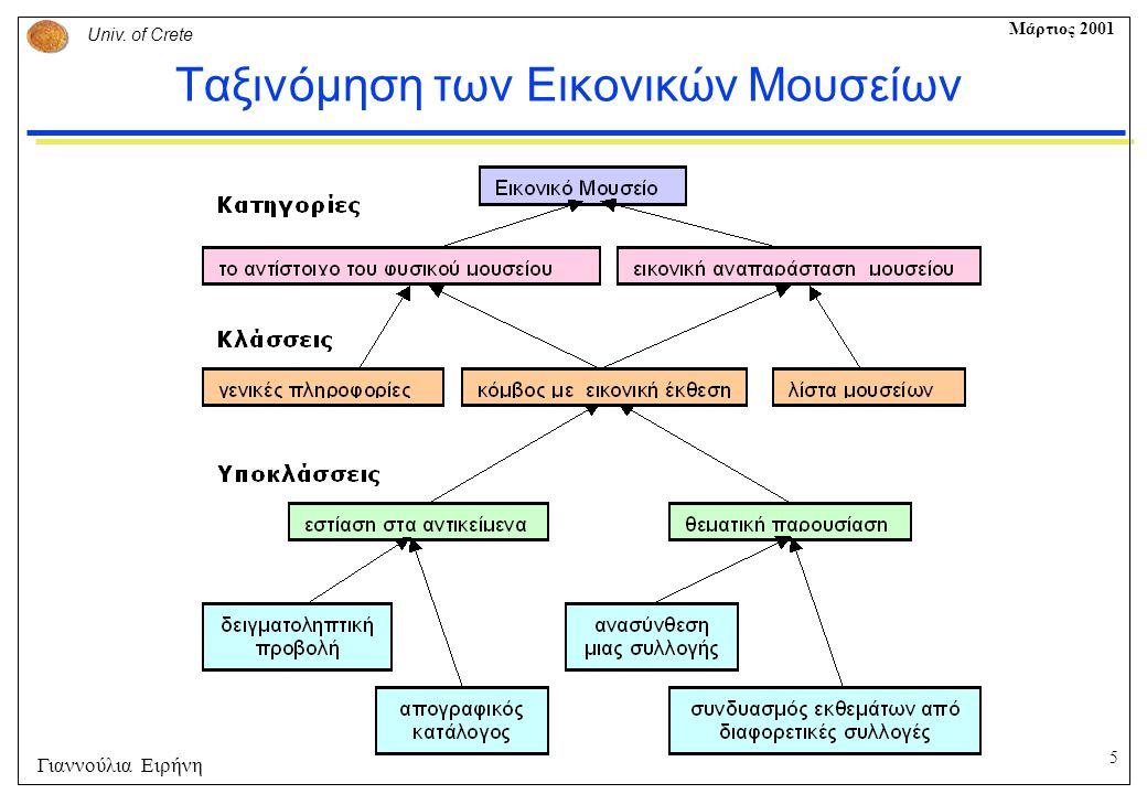5 Univ. of Crete Μάρτιος 2001 Γιαννούλια Ειρήνη Ταξινόμηση των Εικονικών Μουσείων