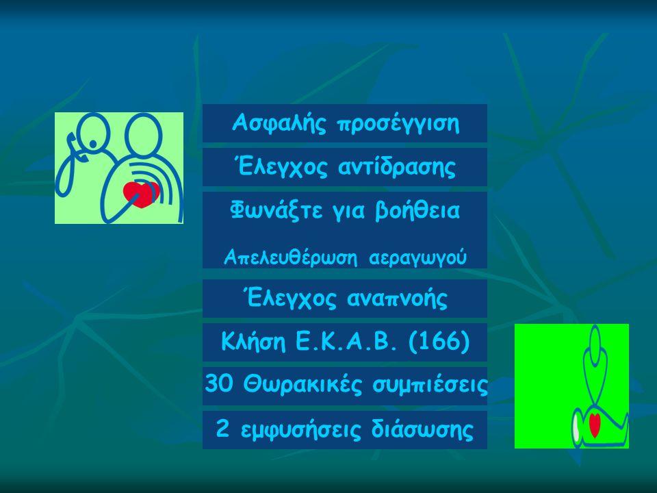 Ασφαλής προσέγγιση Έλεγχος αντίδρασης Φωνάξτε για βοήθεια Απελευθέρωση αεραγωγού Έλεγχος αναπνοής Κλήση Ε.Κ.Α.Β. (166) 30 Θωρακικές συμπιέσεις 2 εμφυσ