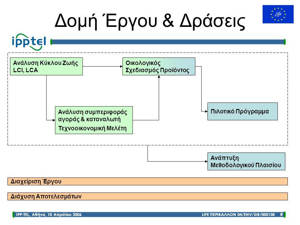 IPP-TEL, Αθήνα, 10 Απριλίου 2006 LIFE ΠΕΡΙΒΑΛΛΟΝ 04/ENV/GR/000138 8 Δομή Έργου & Δράσεις Ανάλυση Κύκλου Ζωής LCΙ, LCΑ Ανάλυση συμπεριφοράς αγοράς & κα