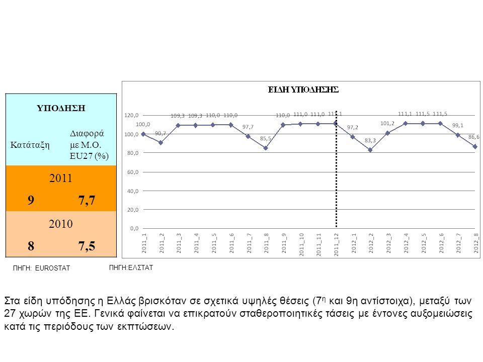 ΠΗΓΗ: EUROSTAT ΠΗΓΗ:ΕΛΣΤΑΤ ΥΠΟΔΗΣΗ Κατάταξη Διαφορά με Μ.Ο.