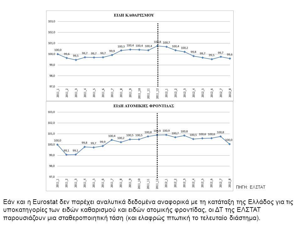 ΠΗΓΗ: ΕΛΣΤΑΤ Εάν και η Eurostat δεν παρέχει αναλυτικά δεδομένα αναφορικά με τη κατάταξη της Ελλάδος για τις υποκατηγορίες των ειδών καθαρισμού και ειδών ατομικής φροντίδας, οι ΔΤ της ΕΛΣΤΑΤ παρουσιάζουν μια σταθεροποιητική τάση (και ελαφρώς πτωτική το τελευταίο διάστημα).