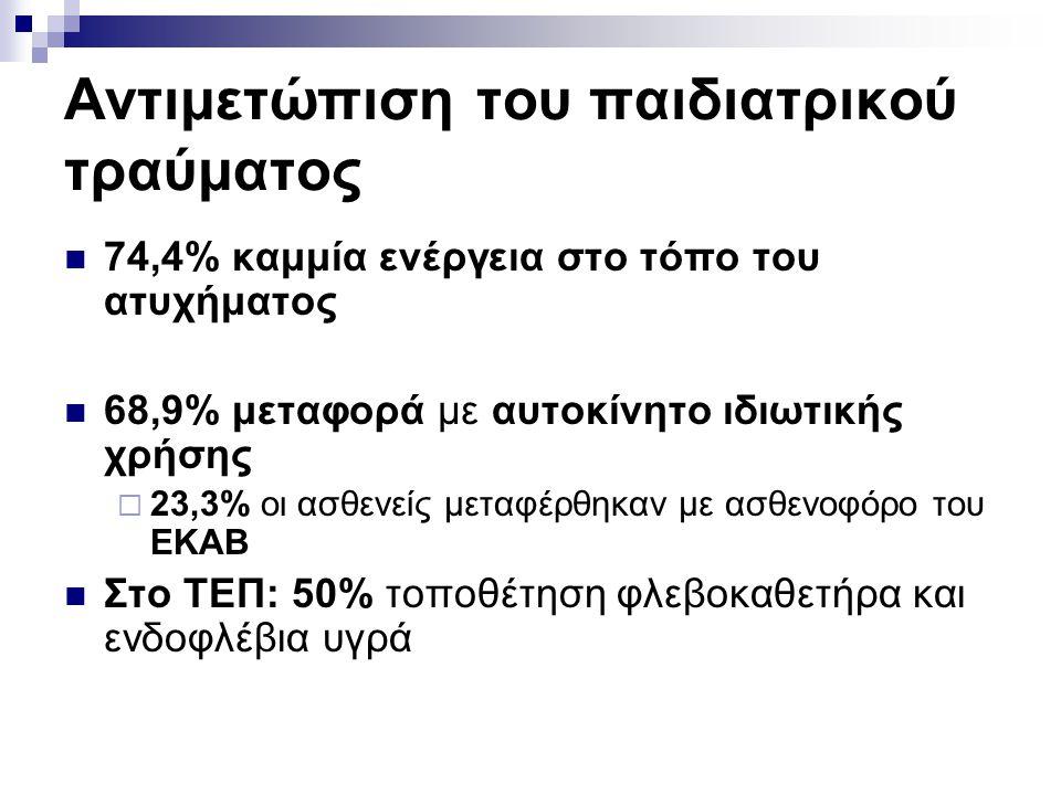 Αντιμετώπιση του παιδιατρικού τραύματος  74,4% καμμία ενέργεια στο τόπο του ατυχήματος  68,9% μεταφορά με αυτοκίνητο ιδιωτικής χρήσης  23,3% οι ασθενείς μεταφέρθηκαν με ασθενοφόρο του ΕΚΑΒ  Στο ΤΕΠ: 50% τοποθέτηση φλεβοκαθετήρα και ενδοφλέβια υγρά